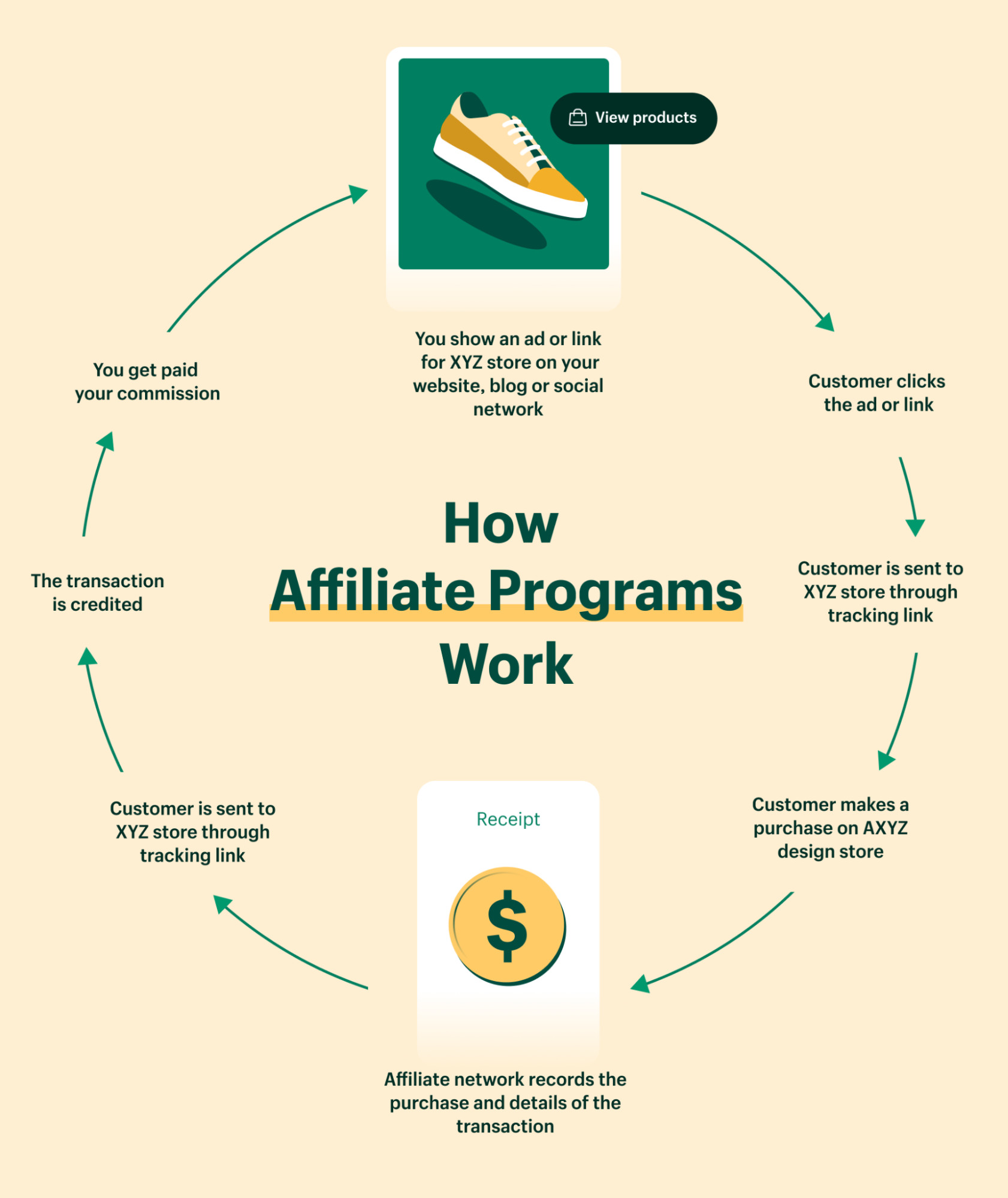 how does affiliate marketing in Nepal work